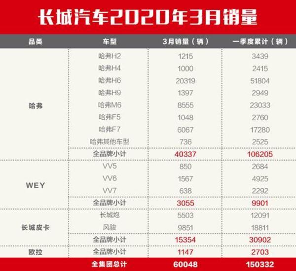 攻堅克難,強勢復蘇,長城汽車3月銷量環比增長499%!